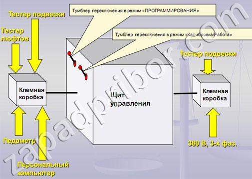 СТС-4-СП-11 тормозной стенд схема подключение щита управления.  Увеличить.